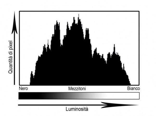composizione istogramma foto
